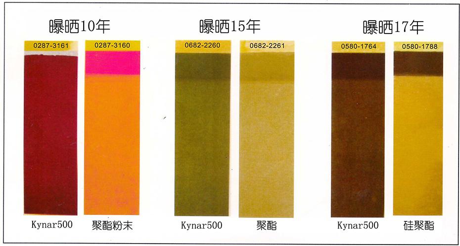 天物PVDF氟碳彩板